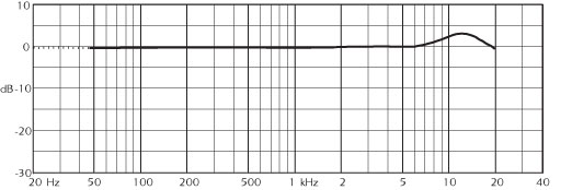 DPA 2006C frequency response graph