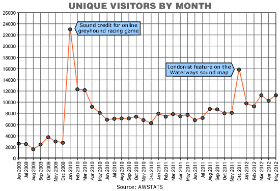 Chart showing unique visitors by month