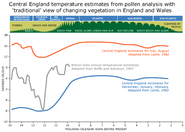Central England temperatures derived from pollen remains